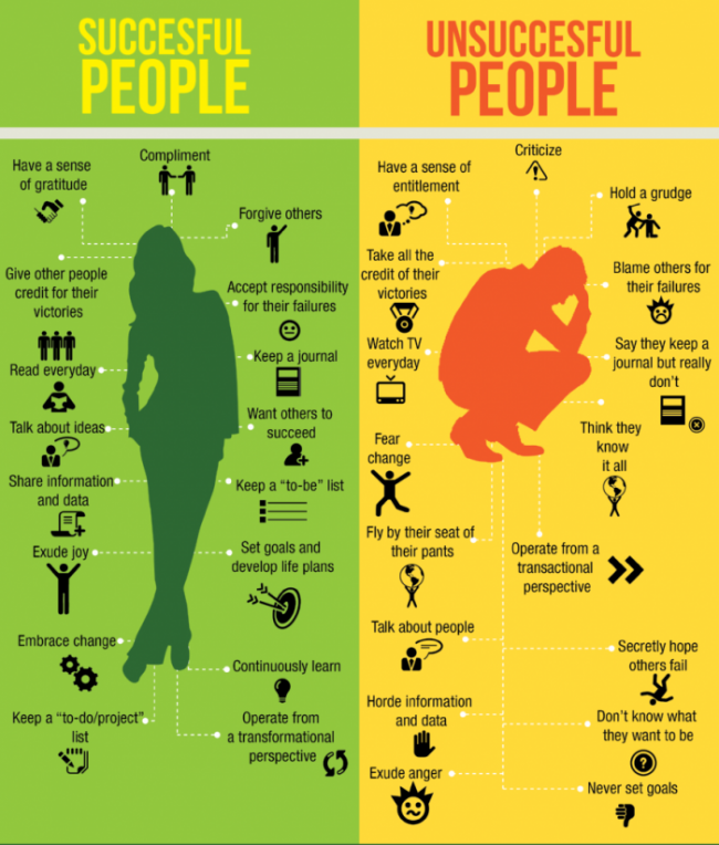 Successful-Unsuccessful-Infographic-700x823