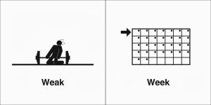 weak week